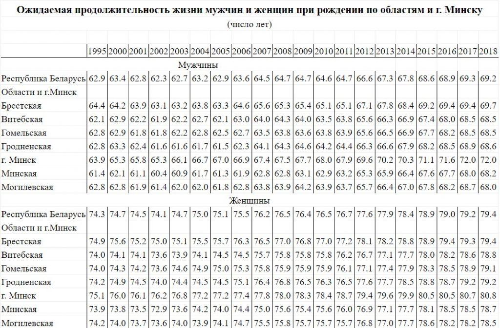 ожидаемая продолжительность жизни мужчин и женщин при рождении по областям и г. Минску